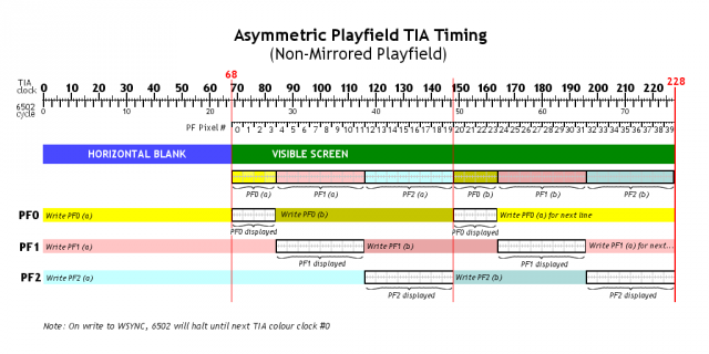 Asymetric Playfield TIA Timing
