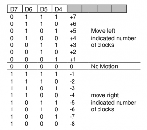 HMOVE értékek egyenesen a Stella Programmer's Guide-ból